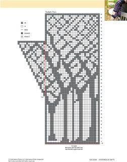 Liudvikos skrynia: Pirštinių raštai  Many lovely mitten graphs on this page.