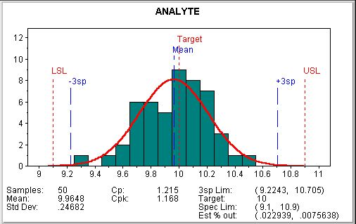 Process Capability Analysis In Laboratory Quality Control | Northwest Analytics
