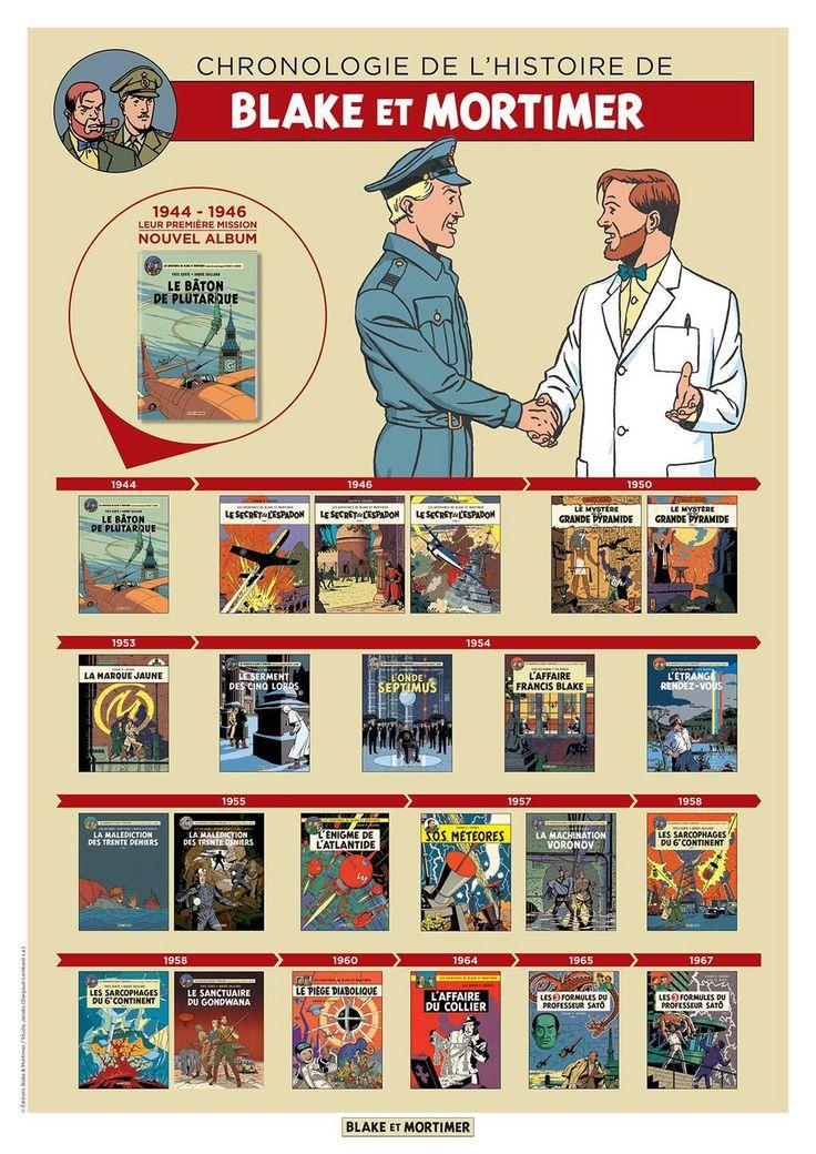 Blake & Mortimer : la chronologie