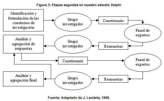Técnica Delphi. La flexibilidad de la técnica Delphi admite un amplio abanico de variantes en su concepción y desarrollo (C. Powell, 2003),