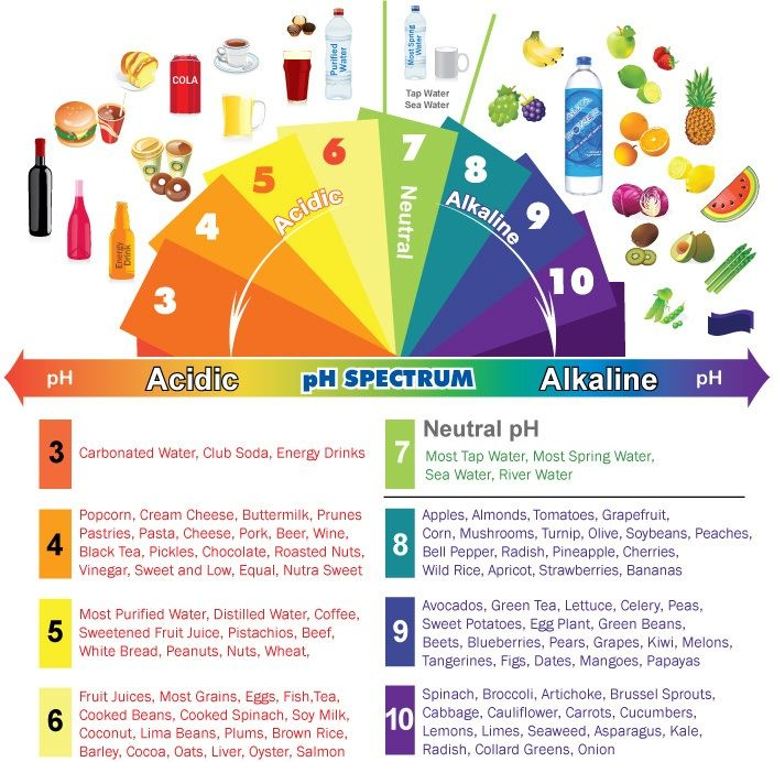 Clever chart. Shows that the more acid foods tend to be unhealthy, high in calories and low on nutrients. The more alkaline foods tend to be low-calorie and nutrient dense.