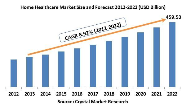 The global home healthcare market was evaluated around USD 195.55 billion in the 2012 and is expected to reach approximately USD 459.53 billion by the end of 2022 while registering itself at a compound annual growth rate (CAGR) of 8.92% over the forecast period.