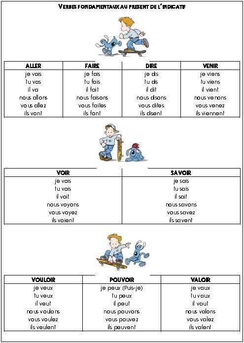 1000 images about vive le fran ais les verbes on pinterest for Porte french conjugation
