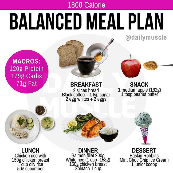 This is what a typical day of balanced eating can be like ...