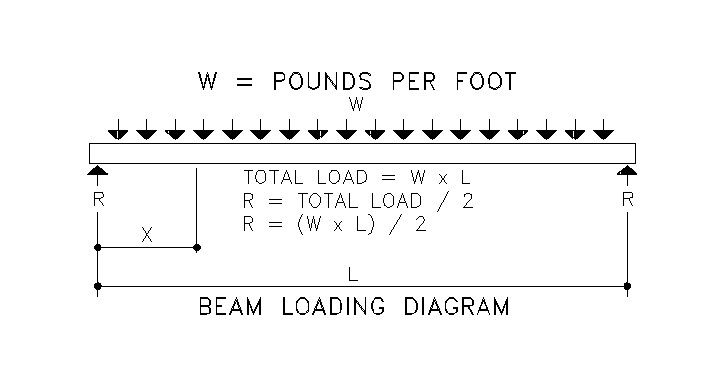 Beam Load Values