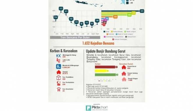 Sepanjang Januari-September, 1.600 bencana terjadi di Indonesia