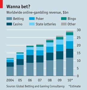 Worldwide online gambling revenue (post 2011)