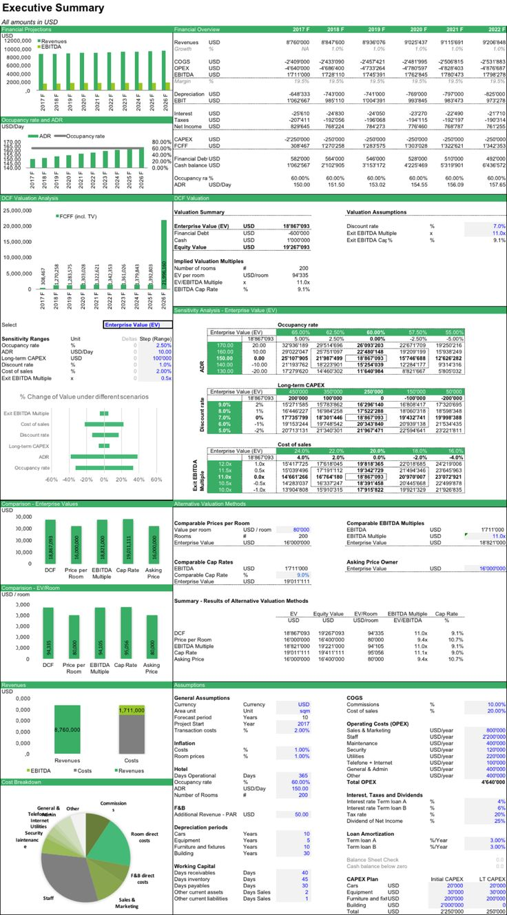 Executive Summary Sheet of the Updated Hotel Valuation Model based on Discounted Cash Flow (DCF) Analysis #hotel #hospitality #valuation #dcf #npv