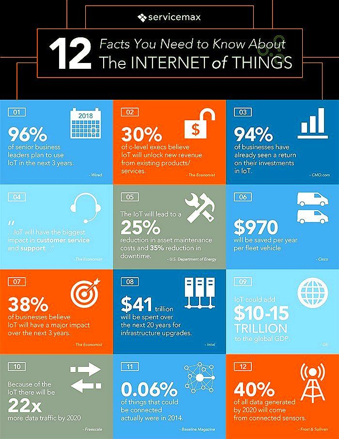 12 facts You need to know about the internet of Things