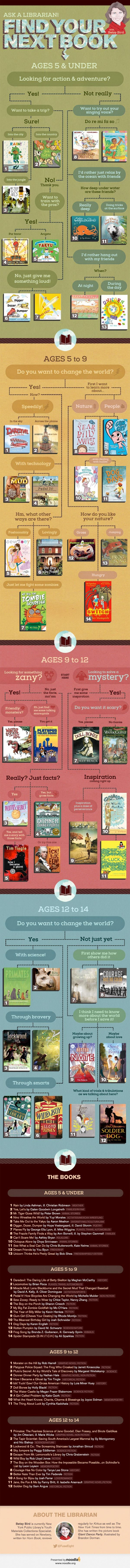 Find your next book Ages 0-14 Recommendations from NYPL children's collections specialist Betsy Bird #TeachNYPL #ReadingLibraries Ideas, Book Lists, Reading, Book For Kids, Child Infographic, Public Libraries, Children Books, Children Librarians, Books For Kids