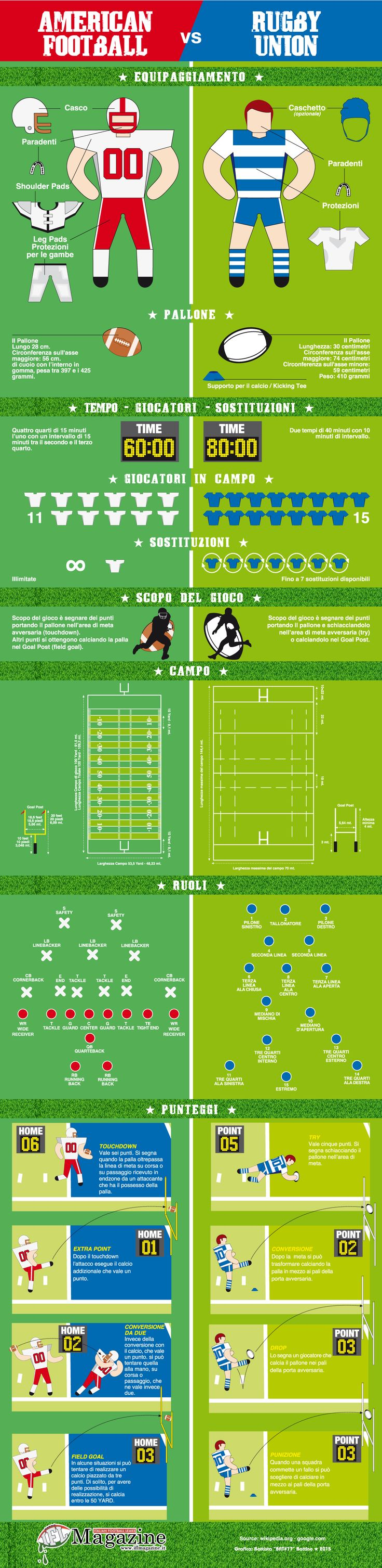 American Football vs Rugby Union
