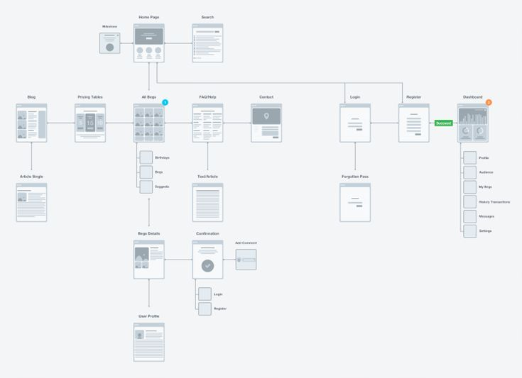 ux visualization examples tips - Flowchart Web