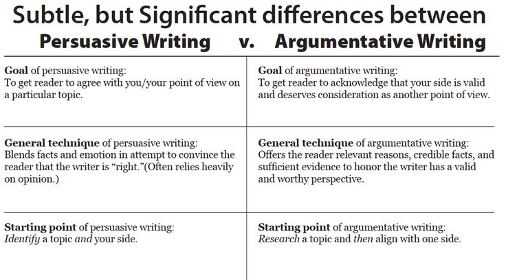 difference between argumentative essay research essay
