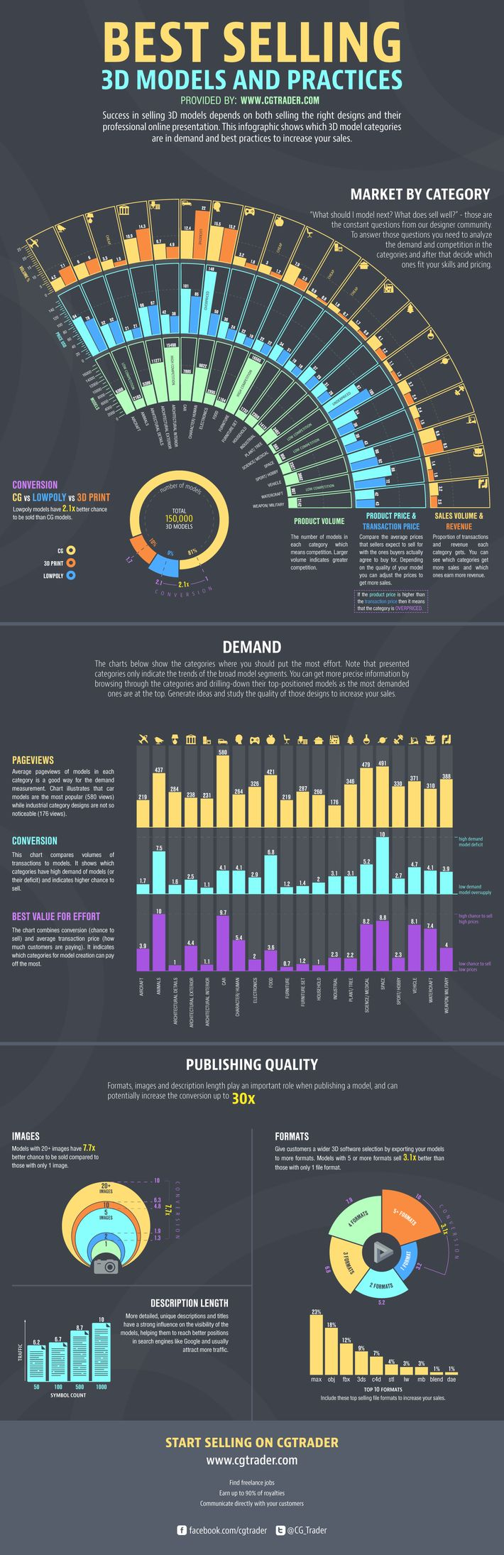 INFOGRAPHIC: Best Selling 3D Models and Practices - Blog - CGTrader.com