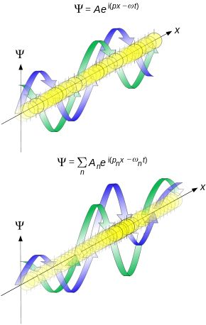 In quantum mechanics, the concept of matter waves or de Broglie waves reflects the wave–particle duality of matter. The theory was proposed by Louis de Broglie in 1924 in his PhD thesis. The de Broglie relations show that the wavelength is inversely proportional to the momentum of a particle and is also called de Broglie wavelength. Also the frequency of matter waves, is directly proportional to the total energy E (sum of its rest energy and the kinetic energy) of a particle.