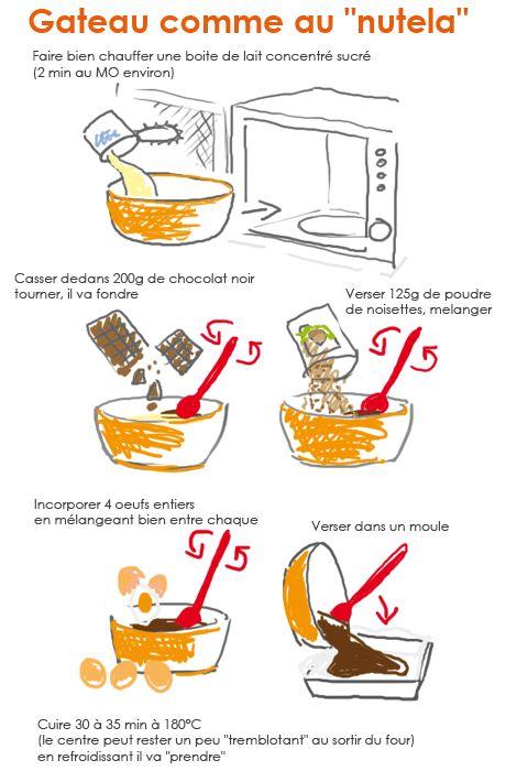 Tambouille» gateau au chocolat au lait concentré