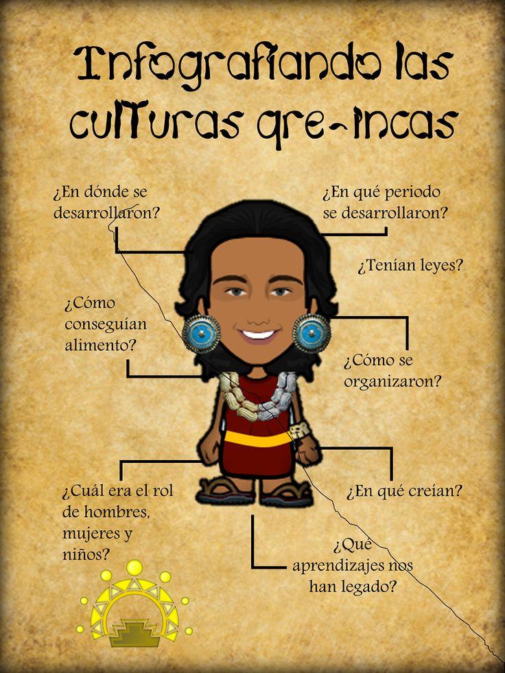 Plantillas en power point para trabajar las culturas Pre-incas.