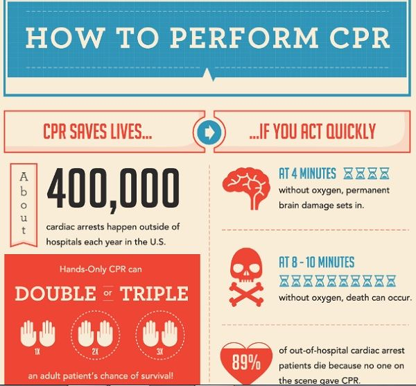 how to do cpr Cpr is administered when someone's breathing or pulse (or both) stops  to do  external chest compression properly, kneel beside the victim's chest with the.
