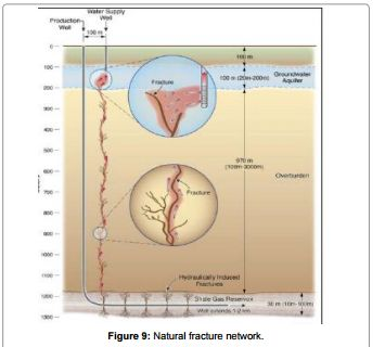 To What Extent Could Shale Gas Fracking Contaminate Ground Water