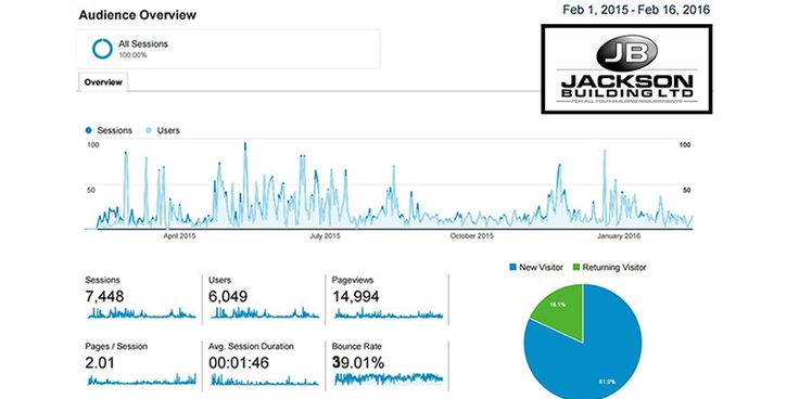 Google Analytics - Web traffic results - Jacksons Building Ltd
