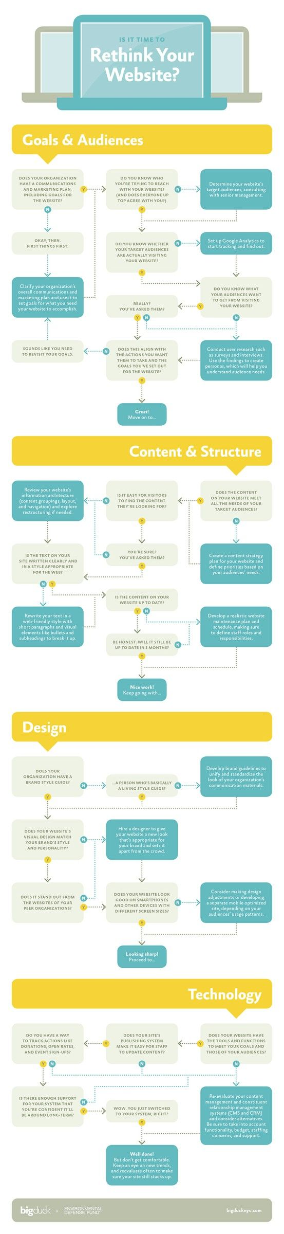 Thinking of changing your website design? Here's what to take into account