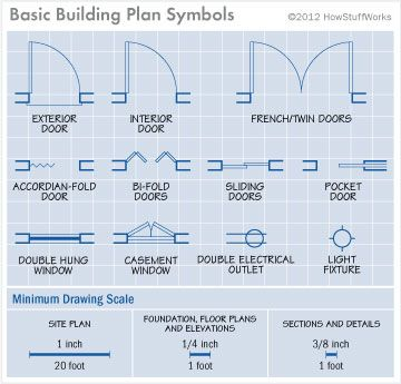 78 images about on pinterest concept for How to read a floor plan symbols