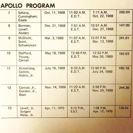 Flight missions for the early part of the Apollo program. #apollo11 #apollo13 #apollo8