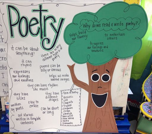 Poetry anchor charts