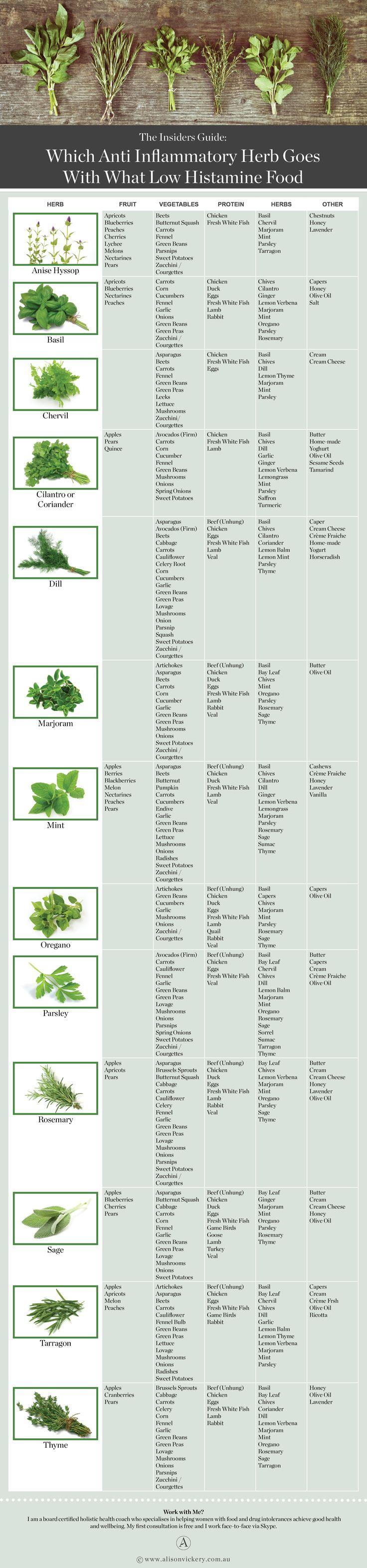 anti inflammatory herbs alison vickery