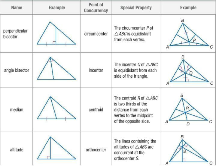 Image Result For Orthocenter Centroid Circumcenter And