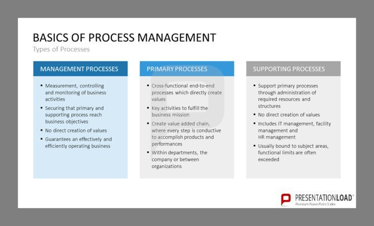 There are different kinds of processes. Management processes: Measurement, controlling and monitoring of business activities, Primary processes: Cross-functional end-to-end processes which directly create values and supporting processes: support primary processes through administration of required resources and structures. http://www.presentationload.com/process-management.html