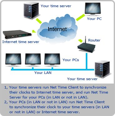 Net Time Server – Client #purchase #server #space http://colorado-springs.remmont.com/net-time-server-client-purchase-server-space/  # Version: 3.1.6.2315 Brief Description: The Net Time Server Client application allows you to synchronize your PC's system clock or all PCs' system clock in your LAN using various time server types commonly available on TCP/IP networks, including LAN and Internet. Multiple time protocols are supported, including NTP/SNTP, Time, UnixTime, and DayTime protocols…