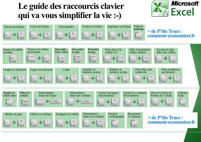Le Guide des Raccourcis Pour EXCEL Qui Va Vous Simplifier la Vie.