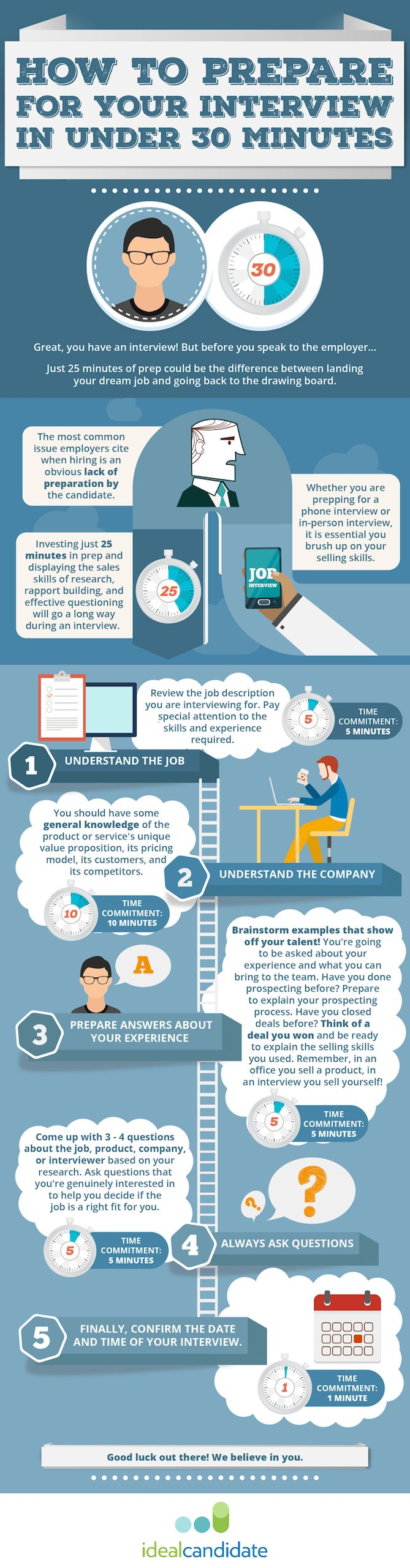 the 30 minute job interview prep routine that will land you the job infographic - How To Have A Good Interview Tips For A Good Interview