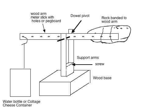 diagram of a shaduf wiring diagrams schematic rh 9 jkiuer richarddeinmakler de