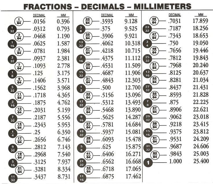 Inch To Decimal Conversion Chart Pdf Theuns Metal Workshop In 2018