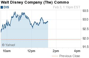 The Walt Disney Company (DIS)