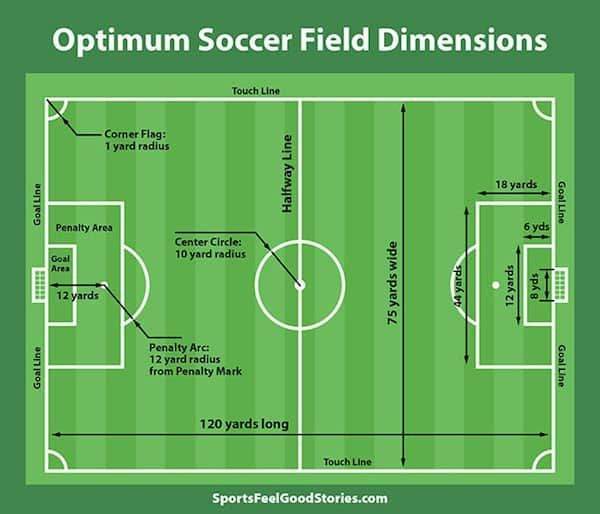 Soccer Field Dimensions Corner Flag Height Futbol Pitch And Goal Size In 2020 Mls Soccer Soccer Field Football Field Dimensions