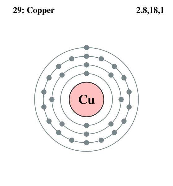 Labeled Diagram Copper Atom Atomic Number 29