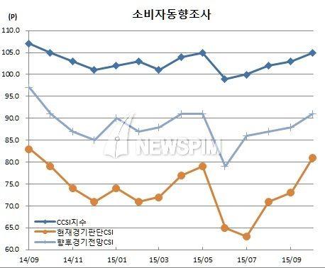 [뉴스핌=김남현 기자] 소비자심리지수가 중동호흡기증후군(메르스) 사태이전 수준을 회복했다. 정부의 소비활성화대책과 함께 메르스 사태가 진정되면서 중국을 비롯한 외국인 관광객이 다시 늘었기 때문이다.<자료제공 = 한국은행>한국은행이 27일 발표한 '10월 소비자동향조사 결과' 자료에 따르면 10월중 소비자심리지수(CCSI)는 105로 전월대비 2포인트 올랐다. 이는 지난 5월(105) 이후 5개월만에 최고치다.CC..