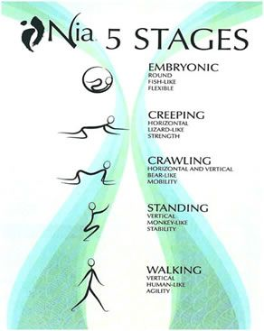 20 best nia technique images on pinterest dance dance fitness and 4 stress management techniques stress management in businessback stress relief best way to control stresssimple relaxation exercises dealing with anxiety fandeluxe Images