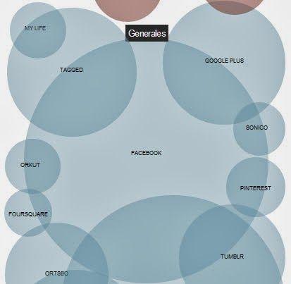 Mapa de las #RedesSociales 2014. #SocialMedia #Facebook