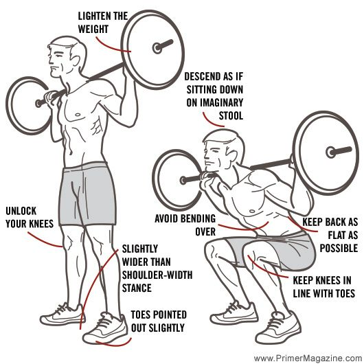 proper squat form; from 8 common exercise mistakes.