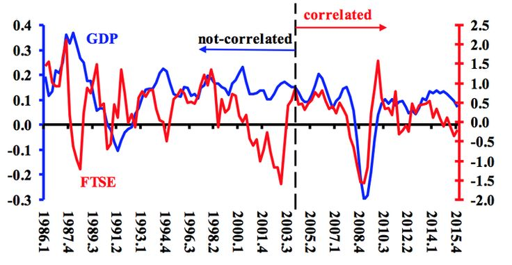 Sources: FTSE and GDP from ONS and OECD. Notes: Both statistical series are seasonally adjusted. For GDP the adjustment is in the ONS source. For the FTSE adjustment is done by using a four quarter moving average. During the 1986 the relationship is non-correlated (non-significant t-statistic). For 2004-2015 the probability that the two are not correlated is less than one in 1000.