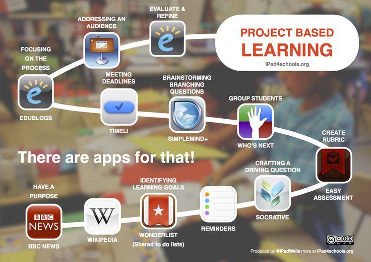 PBL w/ iPads