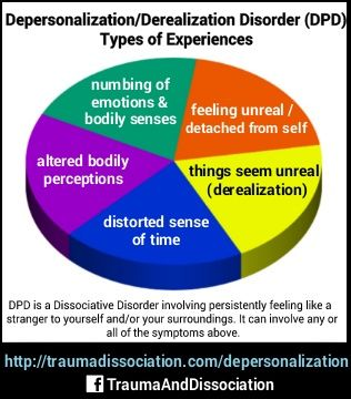 depersonalization disorders Depersonalization in panic disorder: a clinical study  the presence of depersonalization during panic attacks may distinguish a  other psychiatric disorders.