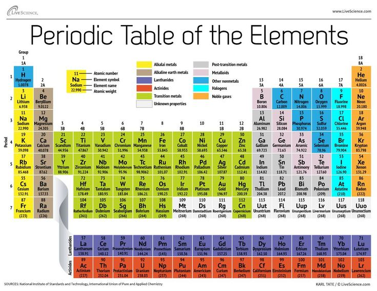 8 best Properties of Matter Ideas images on Pinterest - best of periodic table with atomic mass