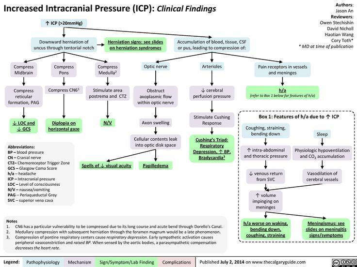 Presentation of increased Intracranial pressure (ICP) (calgaryguide.ucalgary.ca).