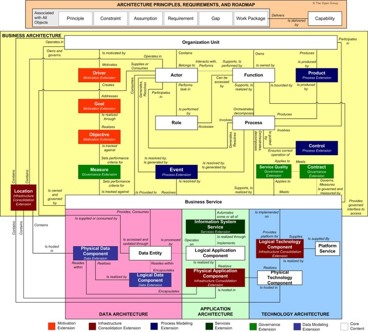 10 best business architecture images on pinterest business togaf content metamodel with relationships business architectureenterprise malvernweather Image collections