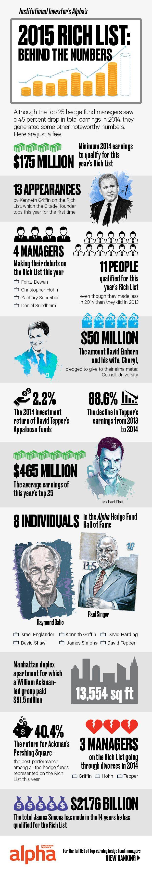 Noteworthy Numbers: The 2015 Rich List | Institutional Investor's Alpha